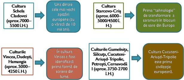 culturi neolitice